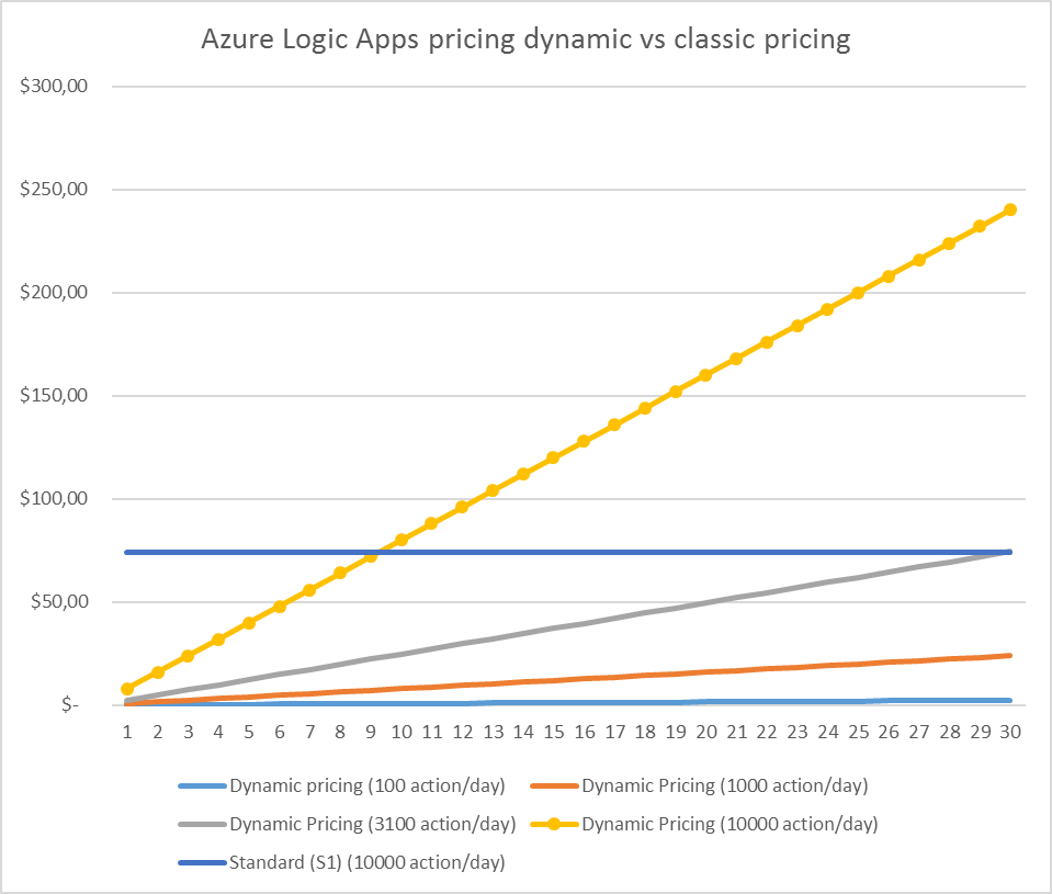 logicapps-pricing